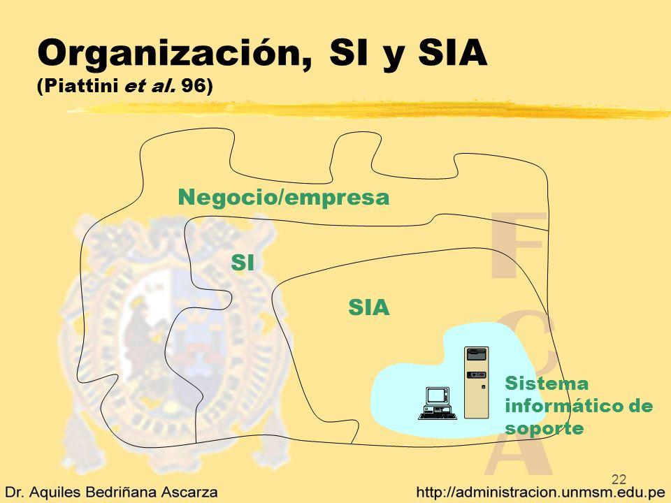 22 Organización, SI y SIA (Piattini et al. 96) Sistema informático de soporte SIA SI Negocio/empresa