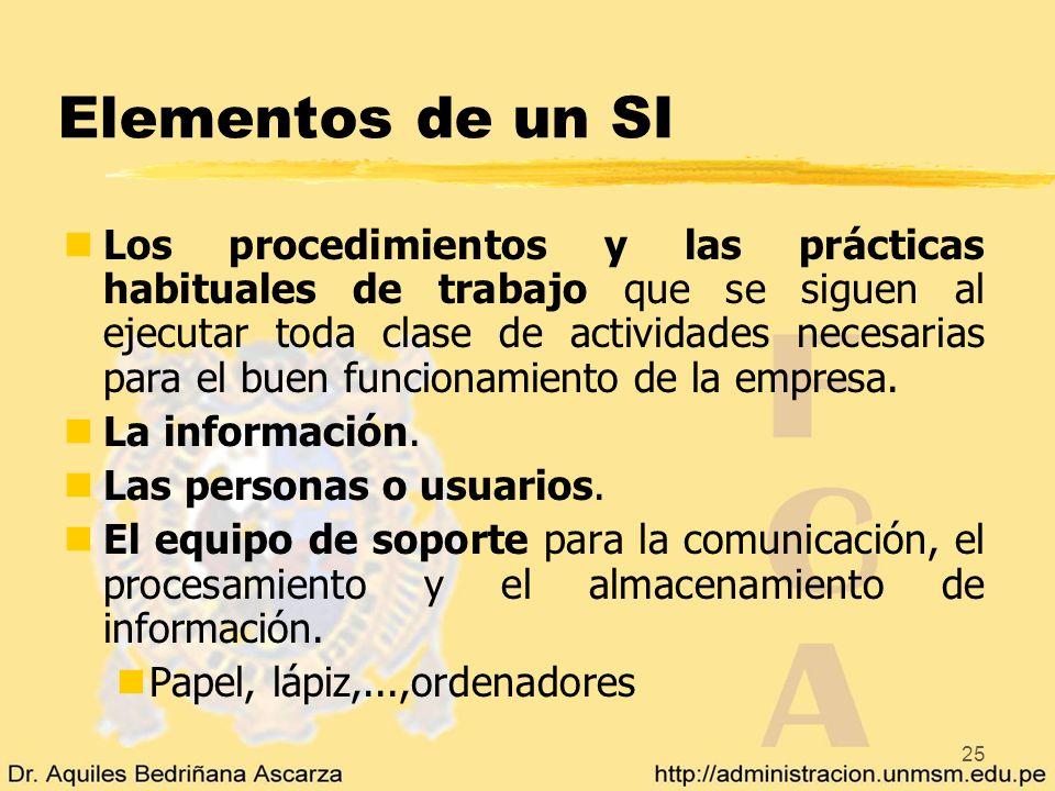 25 Elementos de un SI nLos procedimientos y las prácticas habituales de trabajo que se siguen al ejecutar toda clase de actividades necesarias para el