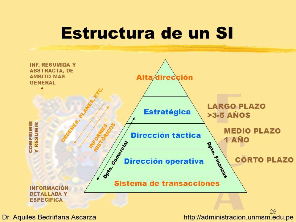 26 Estructura de un SI INF. RESUMIDA Y ABSTRACTA, DE ÁMBITO MÁS GENERAL INFORMACIÓN DETALLADA Y ESPECÍFICA COMPRIMIRY RESUMIR Alta dirección Sistema d