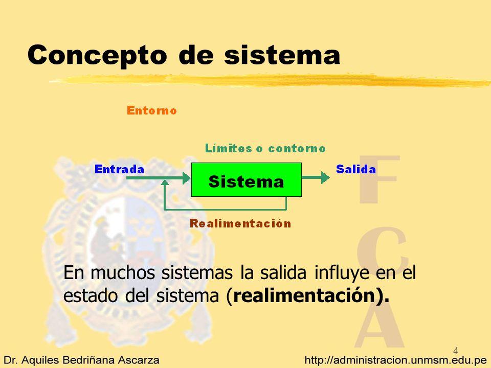 4 Concepto de sistema En muchos sistemas la salida influye en el estado del sistema (realimentación).