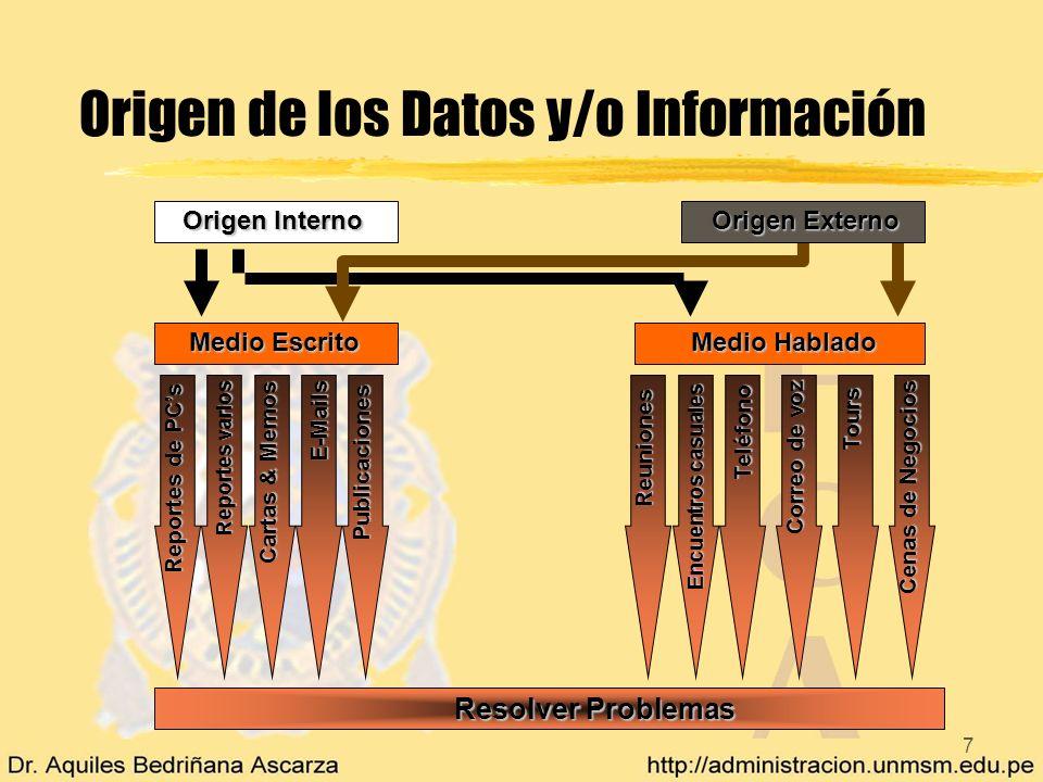 7 Origen de los Datos y/o Información Reportes de PCs Reportes varios E-Mails Publicaciones Teléfono Resolver Problemas Medio Escrito Medio Hablado Or