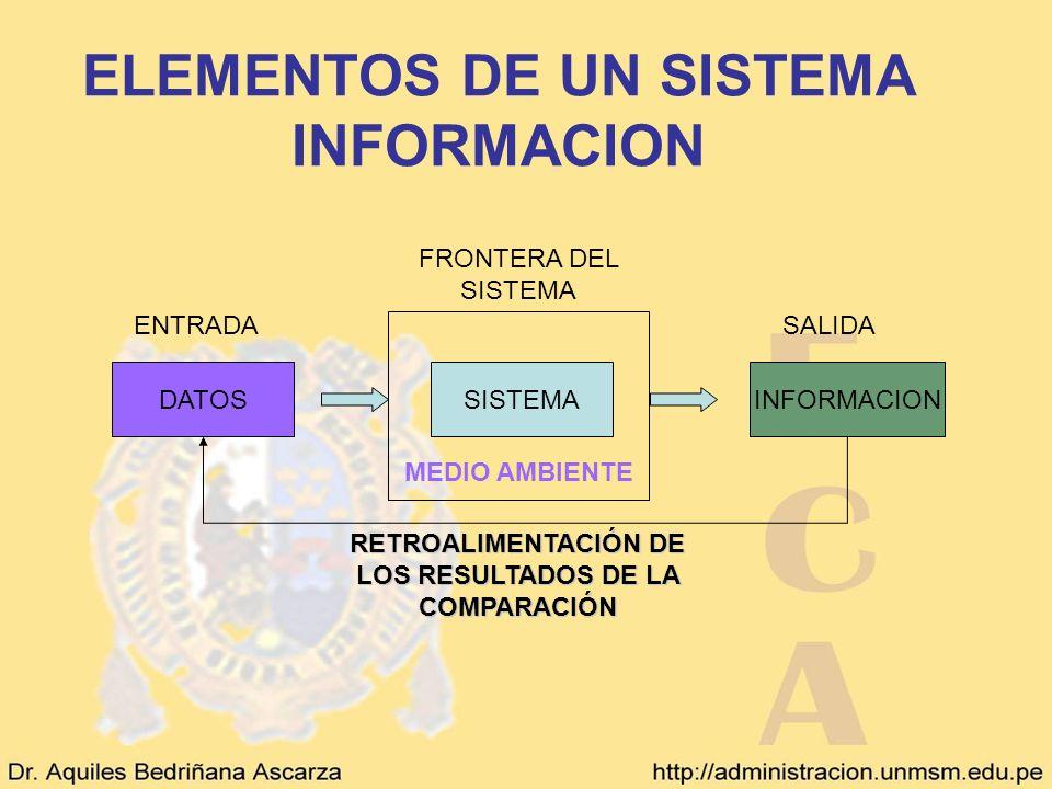 ELEMENTOS DE UN SISTEMA INFORMACION DATOSSISTEMAINFORMACION ENTRADA SALIDA RETROALIMENTACIÓN DE LOS RESULTADOS DE LA COMPARACIÓN FRONTERA DEL SISTEMA
