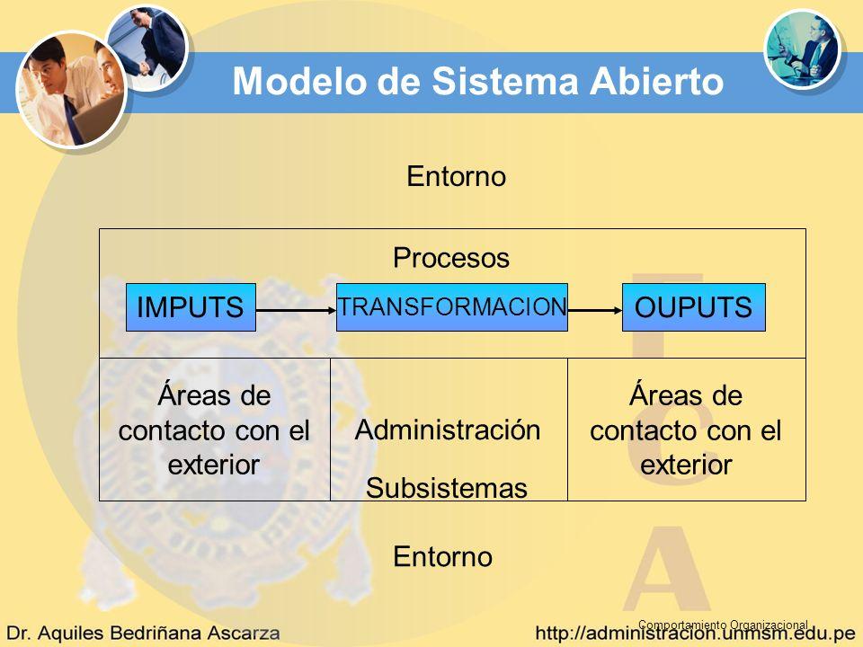 Comportamiento Organizacional Modelo de Sistema Abierto IMPUTS TRANSFORMACION OUPUTS Procesos Áreas de contacto con el exterior Administración Áreas d