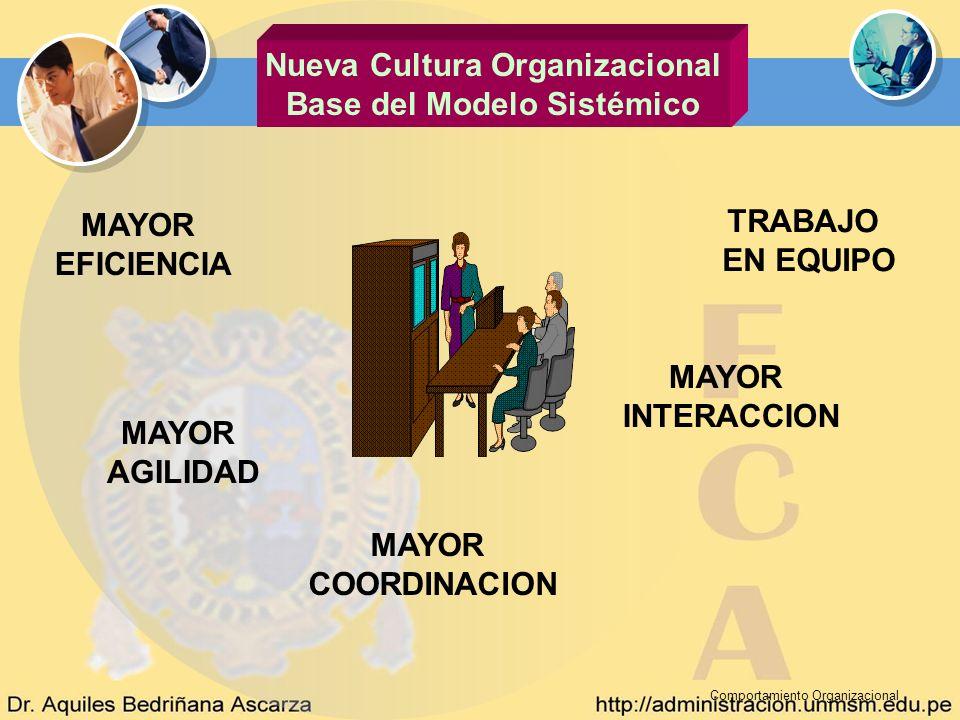 Comportamiento Organizacional Nueva Cultura Organizacional Base del Modelo Sistémico TRABAJO EN EQUIPO MAYOR INTERACCION MAYOR COORDINACION MAYOR AGIL