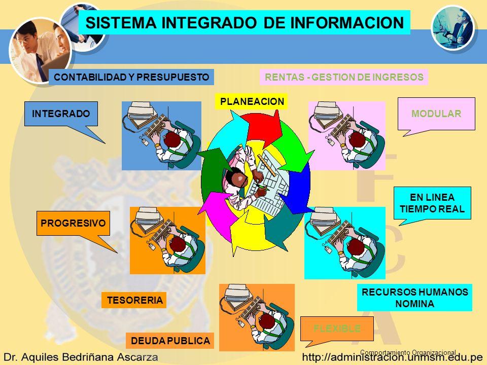 Comportamiento Organizacional SISTEMA INTEGRADO DE INFORMACION CONTABILIDAD Y PRESUPUESTORENTAS - GESTION DE INGRESOS PLANEACION RECURSOS HUMANOS NOMI
