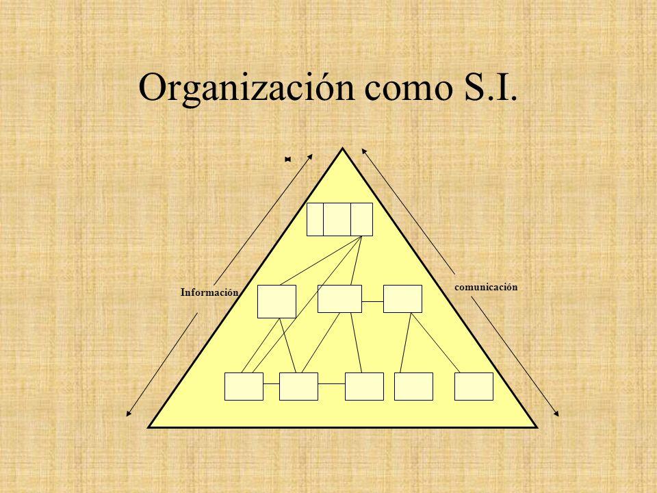 Organización como S.I. Información comunicación