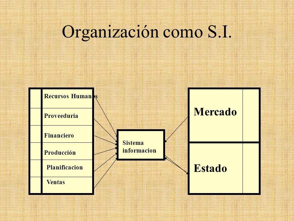 Organización como S.I. Sistema informacion Recursos Humanos Proveeduria Financiero Producción Planificacion Ventas Mercado Estado