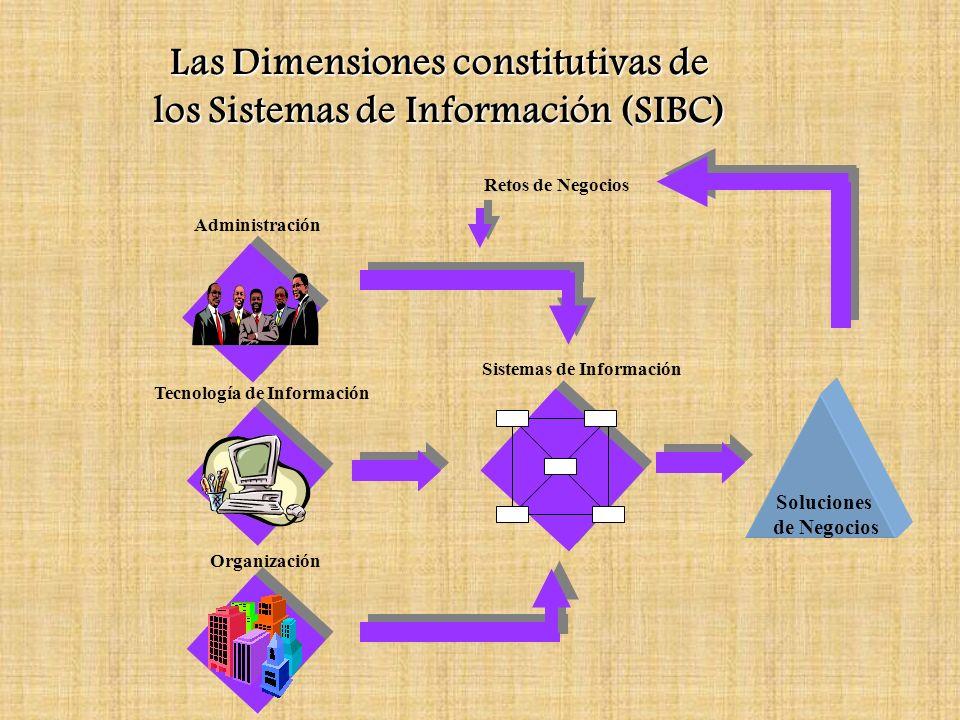 Las Dimensiones constitutivas de los Sistemas de Información (SIBC) Administración Tecnología de Información Organización Soluciones de Negocios Siste