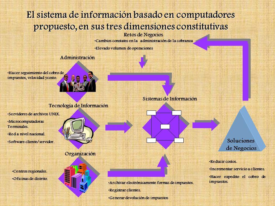 Administración Tecnología de Información Organización Soluciones de Negocios Sistemas de Información Retos de Negocios Cambios constates en la adminis