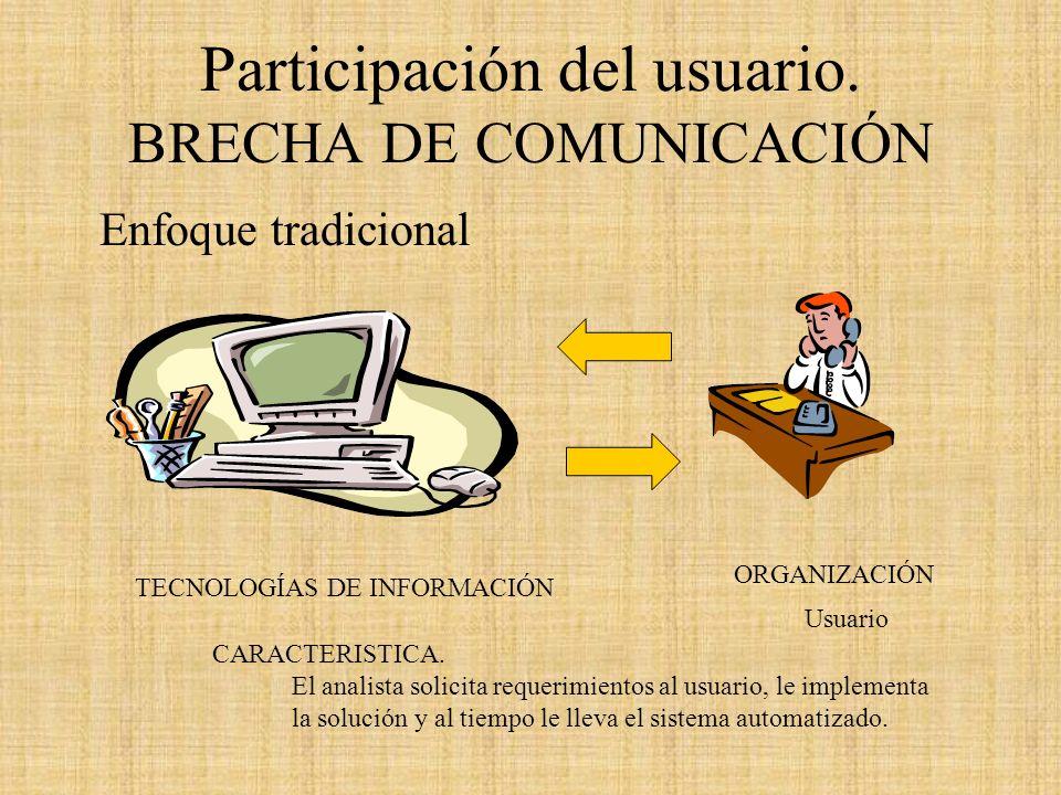 Participación del usuario. BRECHA DE COMUNICACIÓN Enfoque tradicional TECNOLOGÍAS DE INFORMACIÓN ORGANIZACIÓN CARACTERISTICA. El analista solicita req