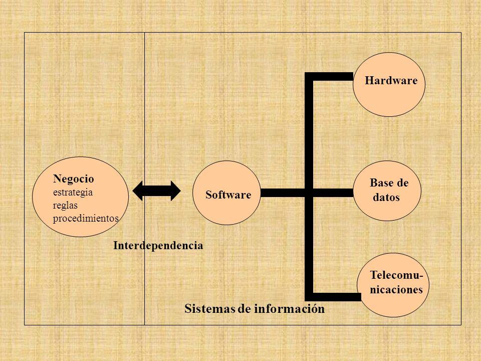 Negocio estrategia reglas procedimientos Interdependencia Software Hardware Base de datos Telecomu- nicaciones Sistemas de información