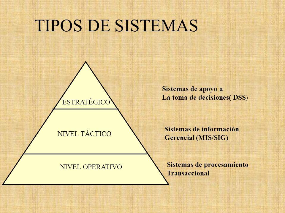 TIPOS DE SISTEMAS NIVEL OPERATIVO NIVEL TÁCTICO ESTRATÉGICO Sistemas de apoyo a La toma de decisiones( DSS ) Sistemas de información Gerencial (MIS/SI
