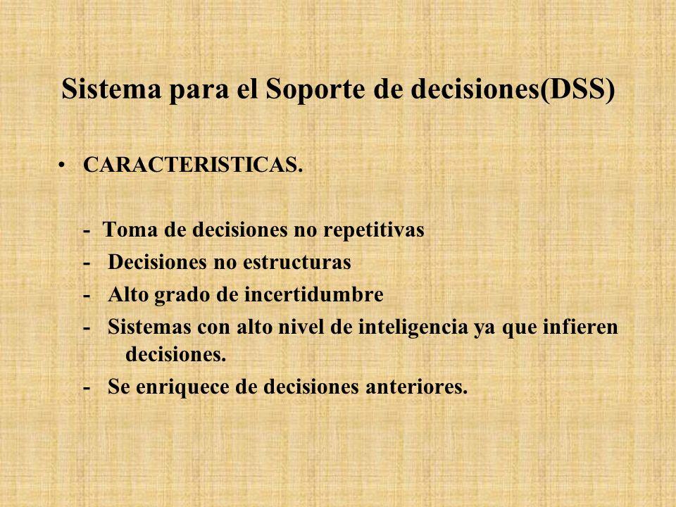 Sistema para el Soporte de decisiones(DSS) CARACTERISTICAS. - Toma de decisiones no repetitivas - Decisiones no estructuras - Alto grado de incertidum