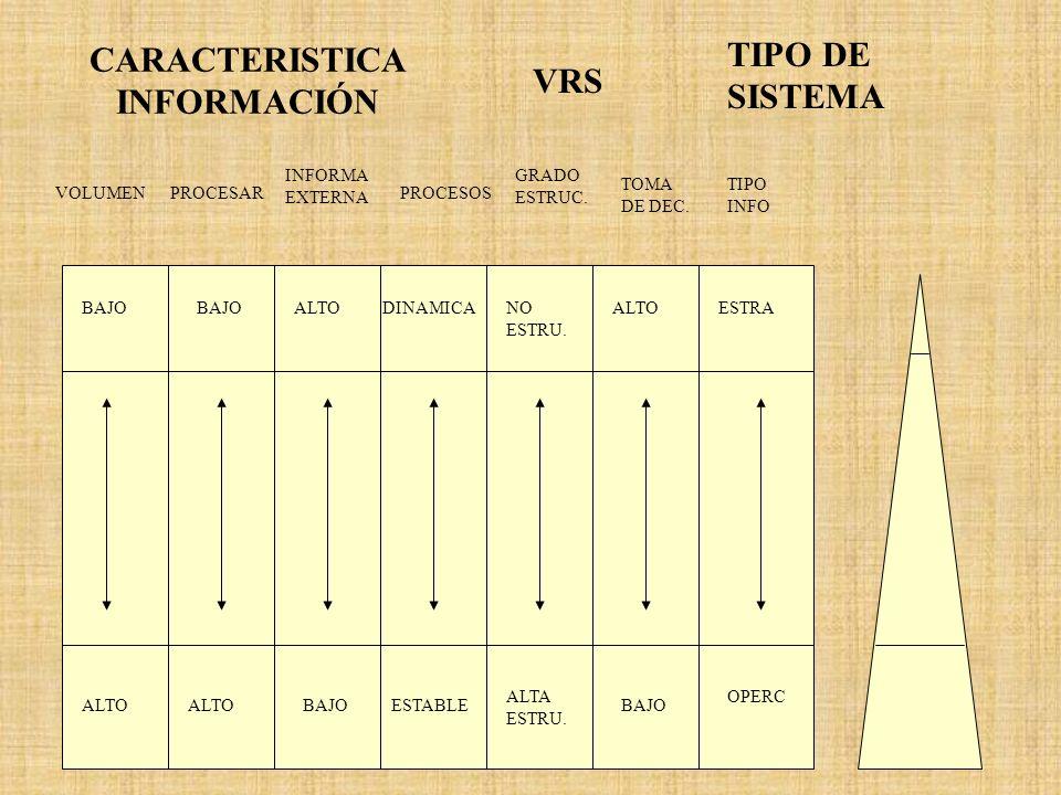 CARACTERISTICA INFORMACIÓN VRS TIPO DE SISTEMA VOLUMENPROCESAR INFORMA EXTERNA PROCESOS GRADO ESTRUC. TOMA DE DEC. TIPO INFO ALTO BAJOESTABLE ALTA EST