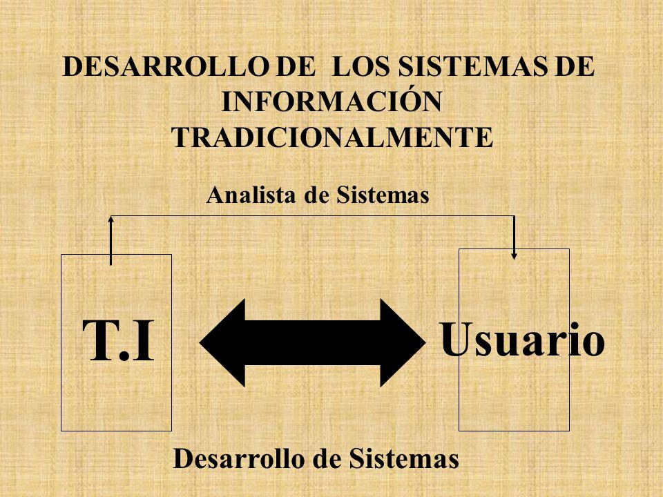 DESARROLLO DE LOS SISTEMAS DE INFORMACIÓN TRADICIONALMENTE T.I Usuario Desarrollo de Sistemas Analista de Sistemas