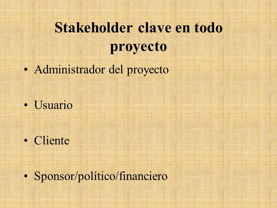Stakeholder clave en todo proyecto Administrador del proyecto Usuario Cliente Sponsor/político/financiero