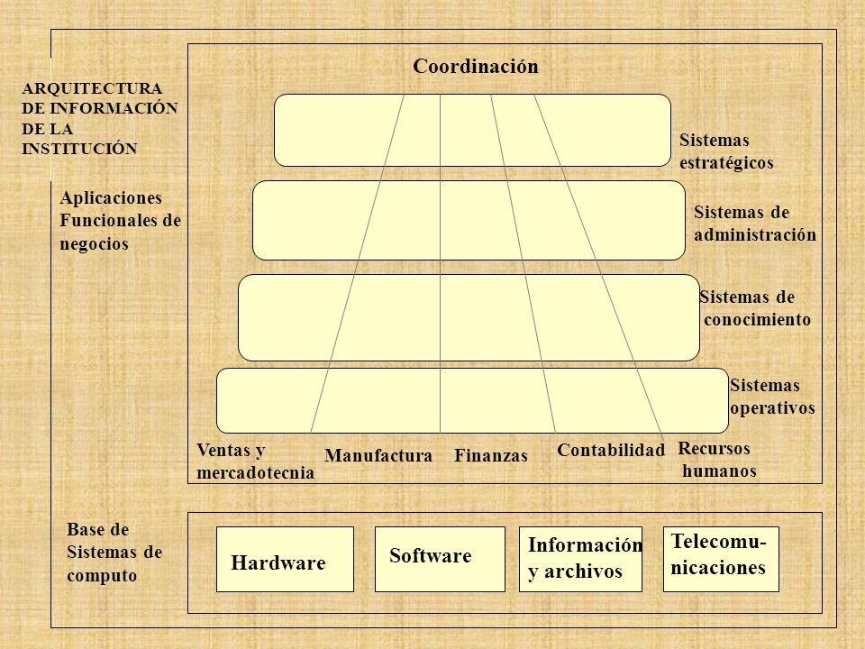 ARQUITECTURA DE INFORMACIÓN DE LA INSTITUCIÓN Coordinación Aplicaciones Funcionales de negocios Base de Sistemas de computo Hardware Software Informac
