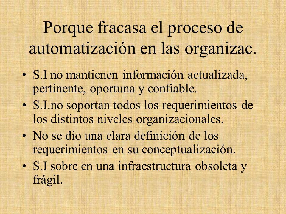 Porque fracasa el proceso de automatización en las organizac. S.I no mantienen información actualizada, pertinente, oportuna y confiable. S.I.no sopor