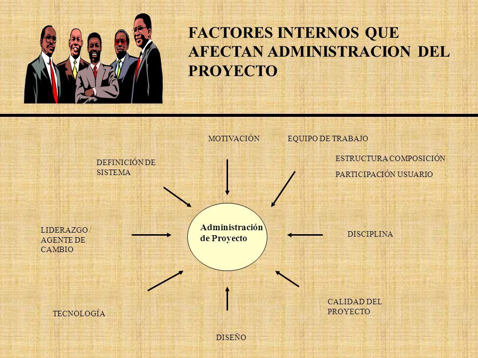 FACTORES INTERNOS QUE AFECTAN ADMINISTRACION DEL PROYECTO Administración de Proyecto MOTIVACIÓN TECNOLOGÍA LIDERAZGO / AGENTE DE CAMBIO DEFINICIÓN DE