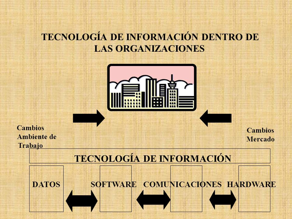 TECNOLOGÍA DE INFORMACIÓN DENTRO DE LAS ORGANIZACIONES Cambios Ambiente de Trabajo TECNOLOGÍA DE INFORMACIÓN Cambios Mercado DATOSSOFTWARECOMUNICACION