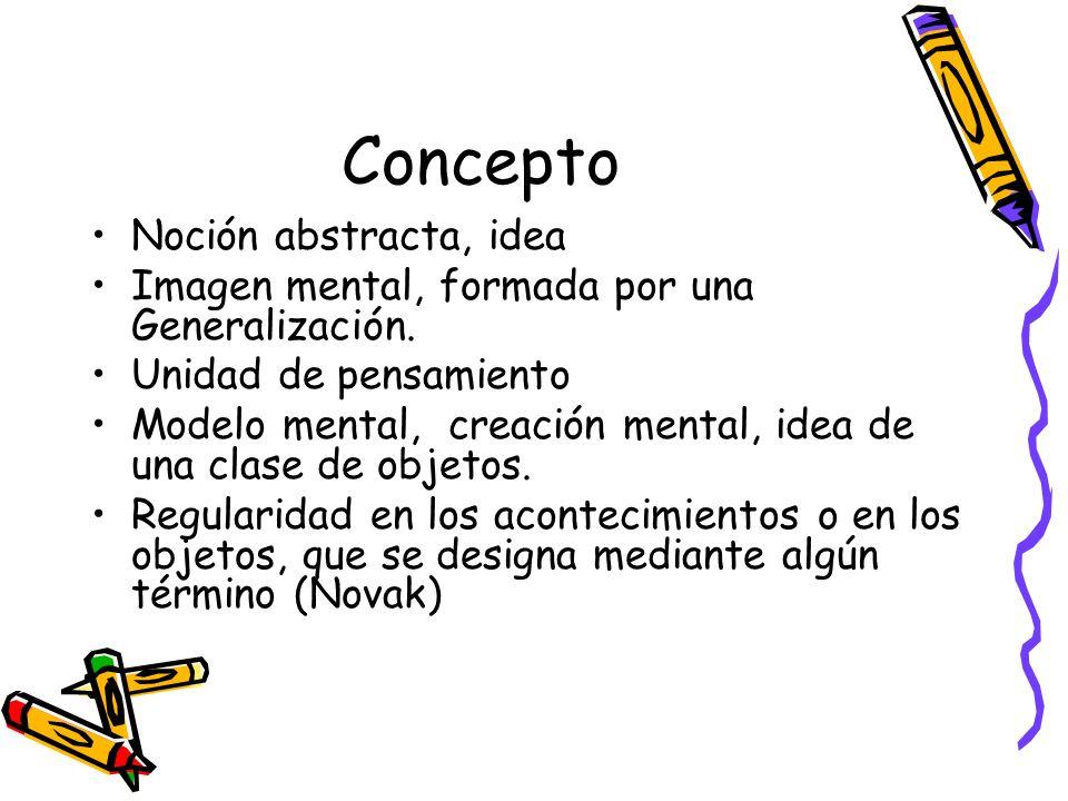 Concepto Noción abstracta, idea Imagen mental, formada por una Generalización. Unidad de pensamiento Modelo mental, creación mental, idea de una clase