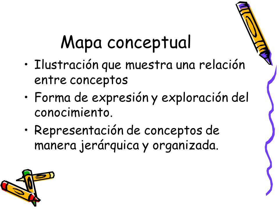 Mapa conceptual Ilustración que muestra una relación entre conceptos Forma de expresión y exploración del conocimiento. Representación de conceptos de