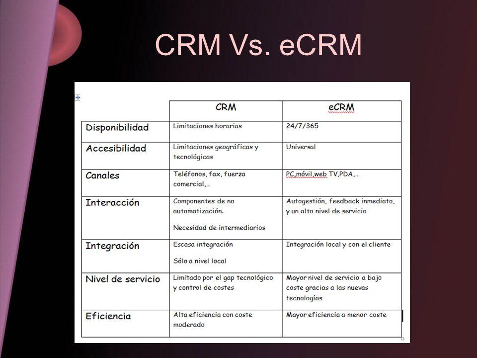Núcleo del CRM El producto cede su lugar al cliente, y es éste el que se coloca ahora en el centro de todas las funciones de la empresa, toda actividad de ésta estará enfocada al cliente.