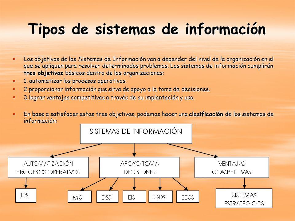Tipos de sistemas de información Los objetivos de los Sistemas de Información van a depender del nivel de la organización en el que se apliquen para r