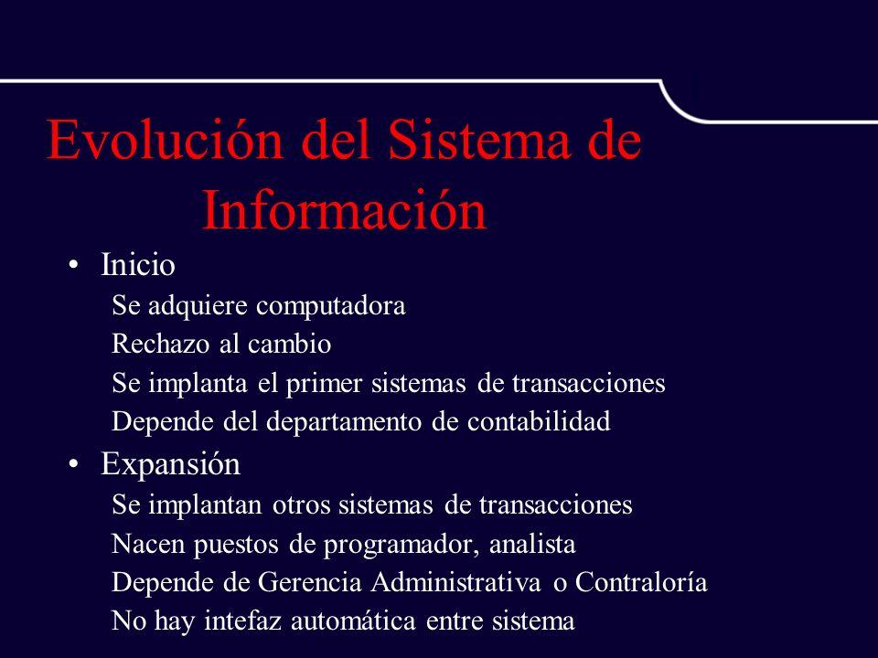 Evolución del Sistema de Información Inicio Se adquiere computadora Rechazo al cambio Se implanta el primer sistemas de transacciones Depende del depa