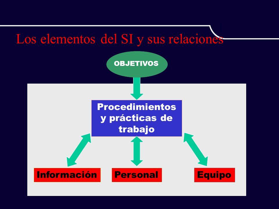 Los elementos del SI y sus relaciones Procedimientos y prácticas de trabajo InformaciónPersonalEquipo OBJETIVOS