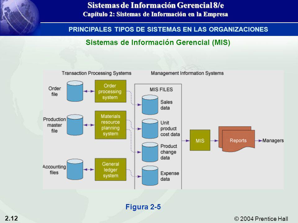 2.12 © 2004 Prentice Hall Sistemas de Información Gerencial 8/e Capítulo 2: Sistemas de Información en la Empresa Figura 2-5 Sistemas de Información G