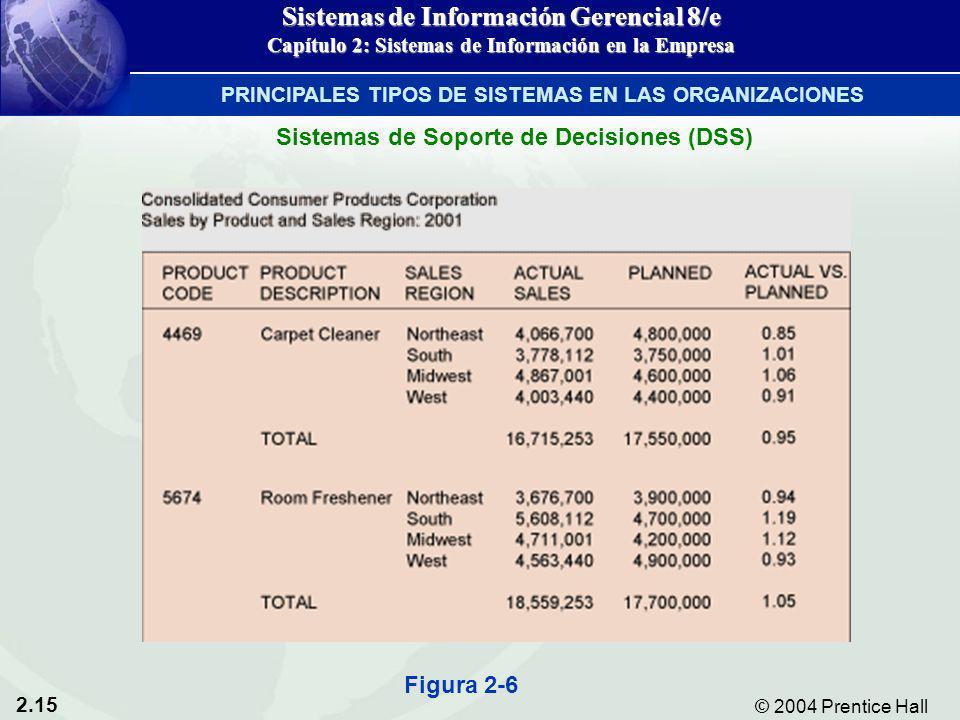 2.15 © 2004 Prentice Hall Sistemas de Información Gerencial 8/e Capítulo 2: Sistemas de Información en la Empresa Figura 2-6 Sistemas de Soporte de De