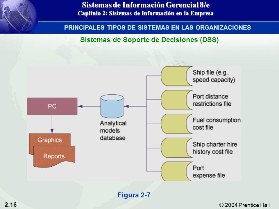 2.16 © 2004 Prentice Hall Sistemas de Información Gerencial 8/e Capítulo 2: Sistemas de Información en la Empresa Figura 2-7 Sistemas de Soporte de De