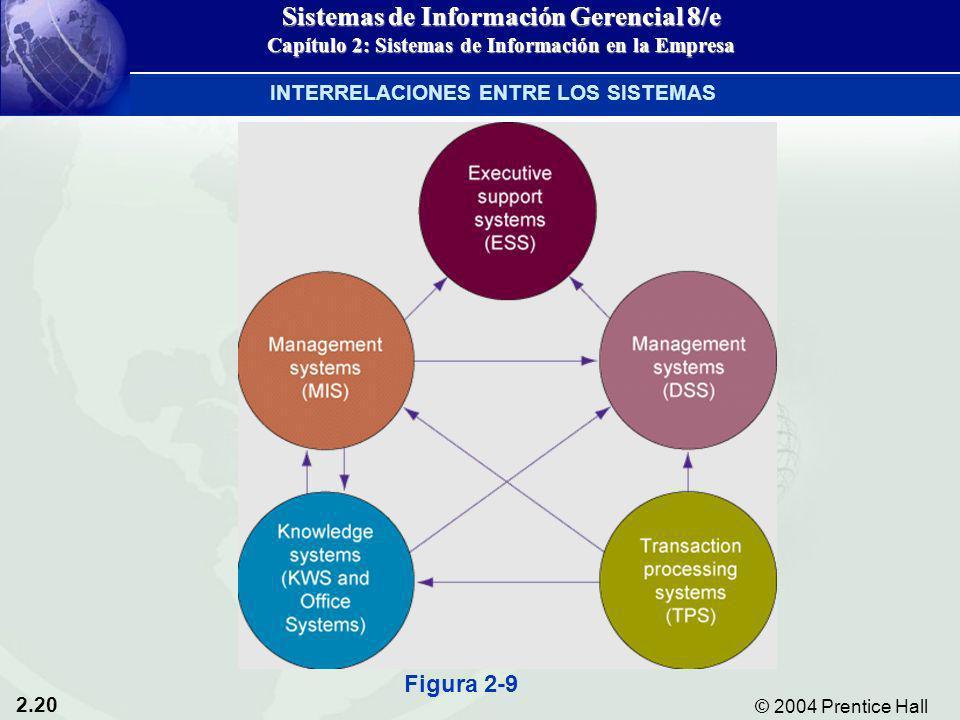 2.20 © 2004 Prentice Hall Sistemas de Información Gerencial 8/e Capítulo 2: Sistemas de Información en la Empresa INTERRELACIONES ENTRE LOS SISTEMAS F