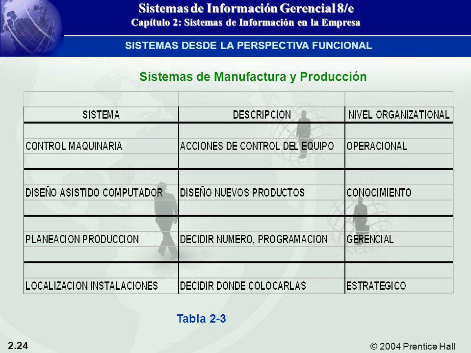 2.24 © 2004 Prentice Hall Sistemas de Información Gerencial 8/e Capítulo 2: Sistemas de Información en la Empresa Sistemas de Manufactura y Producción