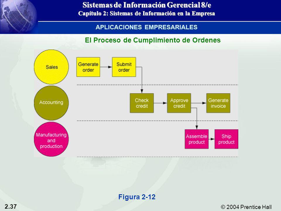 2.37 © 2004 Prentice Hall Sistemas de Información Gerencial 8/e Capítulo 2: Sistemas de Información en la Empresa Figura 2-12 El Proceso de Cumplimien
