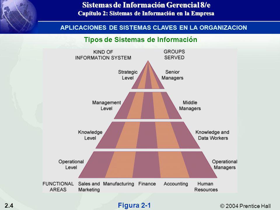 2.4 © 2004 Prentice Hall Sistemas de Información Gerencial 8/e Capítulo 2: Sistemas de Información en la Empresa Tipos de Sistemas de Información Figu