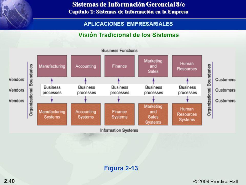 2.40 © 2004 Prentice Hall Sistemas de Información Gerencial 8/e Capítulo 2: Sistemas de Información en la Empresa Visión Tradicional de los Sistemas A