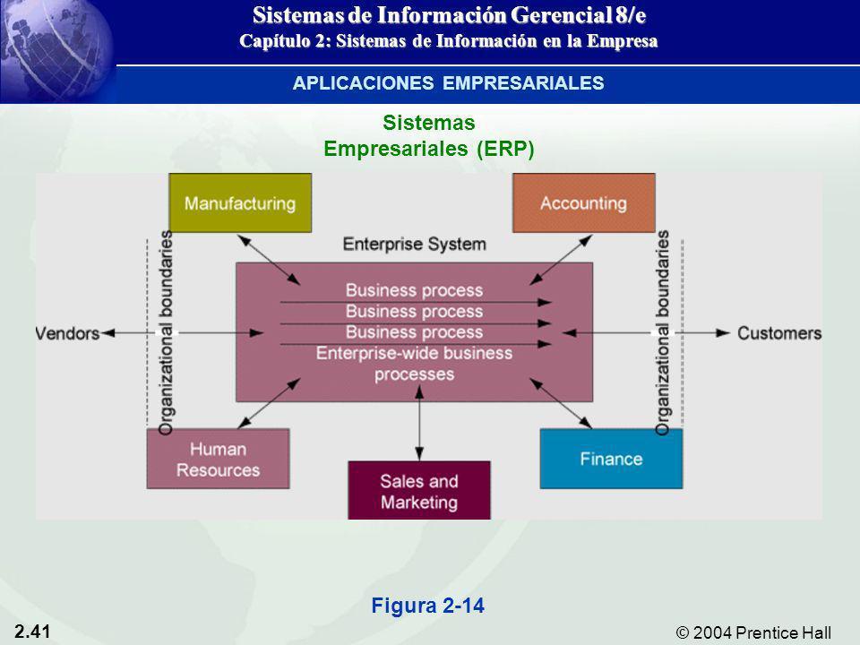 2.41 © 2004 Prentice Hall Sistemas de Información Gerencial 8/e Capítulo 2: Sistemas de Información en la Empresa Figura 2-14 Sistemas Empresariales (