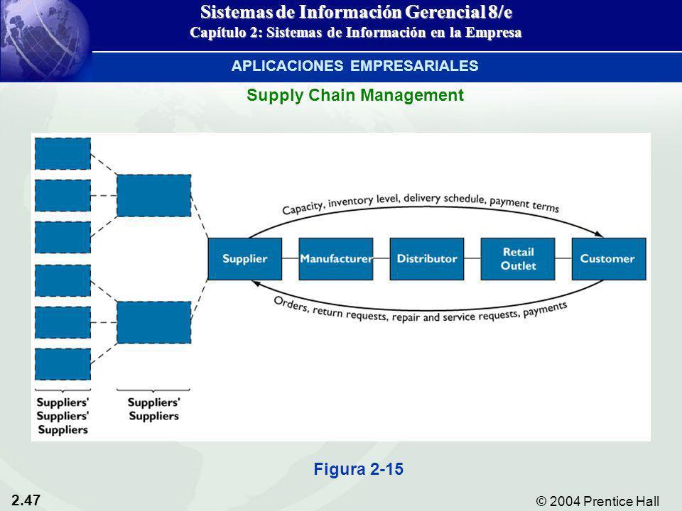 2.47 © 2004 Prentice Hall Sistemas de Información Gerencial 8/e Capítulo 2: Sistemas de Información en la Empresa Supply Chain Management Figura 2-15