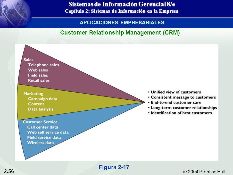 2.56 © 2004 Prentice Hall Sistemas de Información Gerencial 8/e Capítulo 2: Sistemas de Información en la Empresa Customer Relationship Management (CR