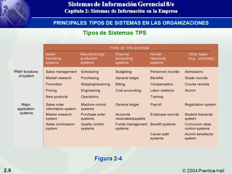 2.9 © 2004 Prentice Hall Sistemas de Información Gerencial 8/e Capítulo 2: Sistemas de Información en la Empresa Tipos de Sistemas TPS Figura 2-4 PRIN