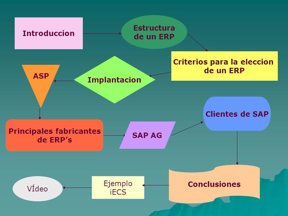 Introduccion Estructura de un ERP Criterios para la eleccion de un ERP Implantacion ASP Principales fabricantes de ERPs SAP AG Clientes de SAP Conclus