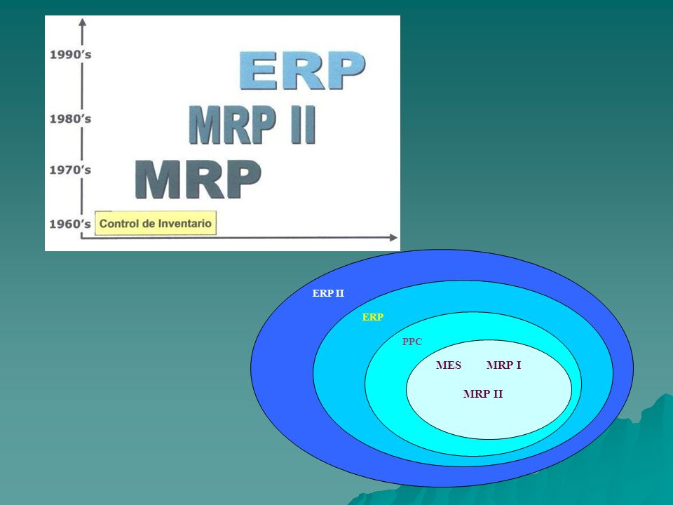 SAP AG El nombre de esta compañía viene de las siglas de los siguientes nombres: El nombre de esta compañía viene de las siglas de los siguientes nombres: – Sistemas, Aplicaciones y Productos, todo ello para el proceso de datos.