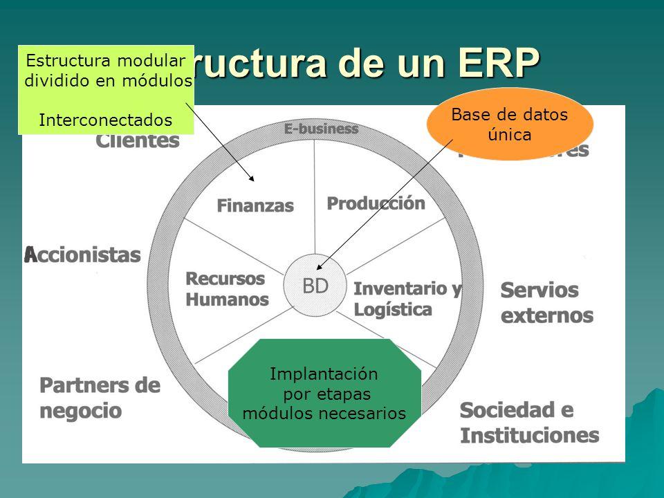 Estructura de un ERP Estructura modular dividido en módulos Interconectados Base de datos única Implantación por etapas módulos necesarios