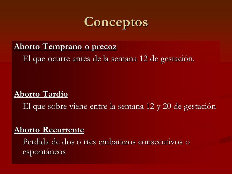 Conceptos Aborto Temprano o precoz El que ocurre antes de la semana 12 de gestación. Aborto Tardío El que sobre viene entre la semana 12 y 20 de gesta
