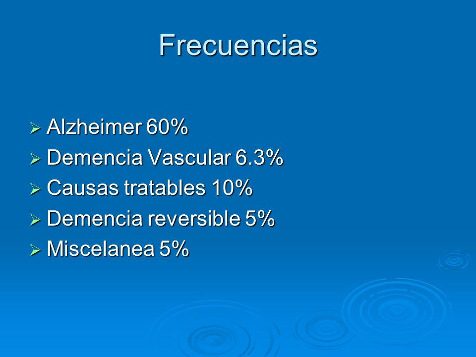 Frecuencias Alzheimer 60% Alzheimer 60% Demencia Vascular 6.3% Demencia Vascular 6.3% Causas tratables 10% Causas tratables 10% Demencia reversible 5%