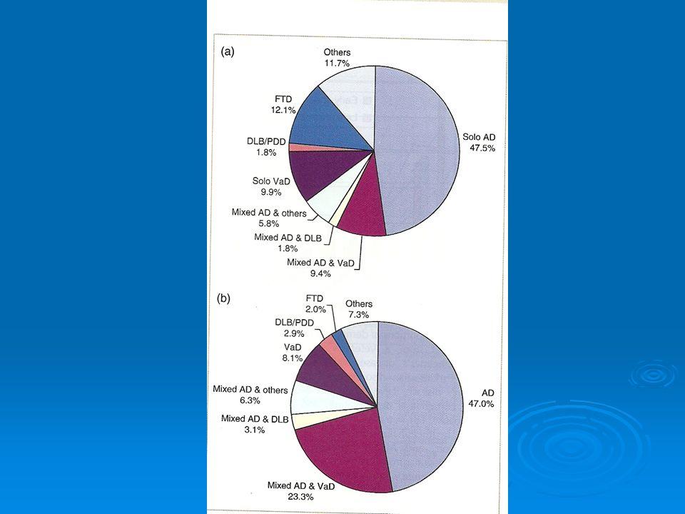 Demencias Secundarias Vasculares : Biswanger, estado lacunar, angiopatia amiloide Vasculares : Biswanger, estado lacunar, angiopatia amiloide Otras: Neuroinfeccion, HIV toxico metabolicas.