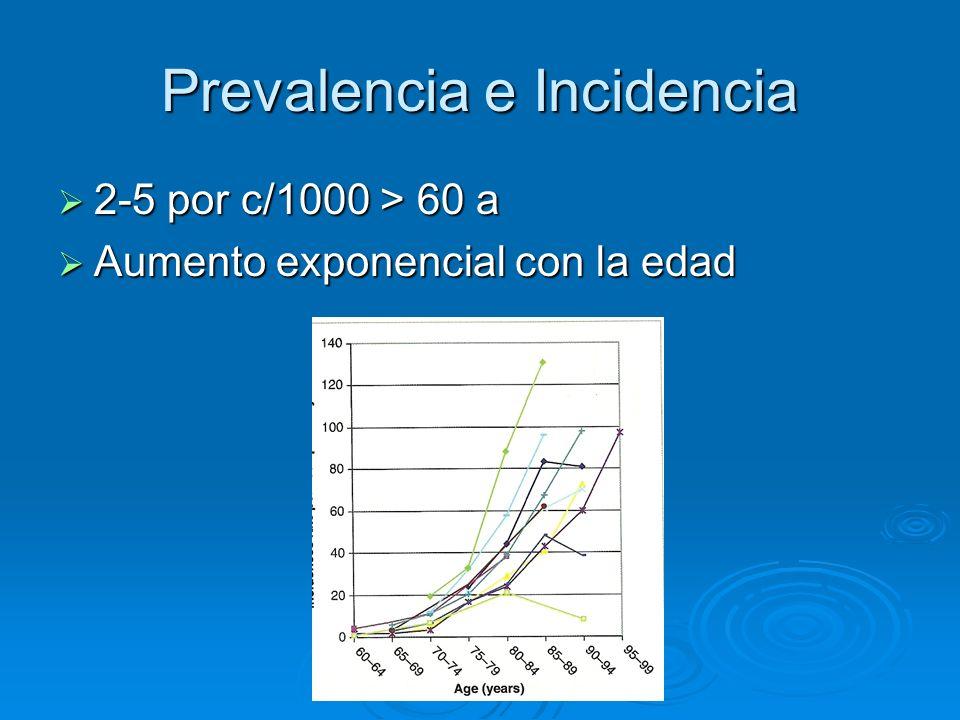 Prevalencia e Incidencia 2-5 por c/1000 > 60 a 2-5 por c/1000 > 60 a Aumento exponencial con la edad Aumento exponencial con la edad
