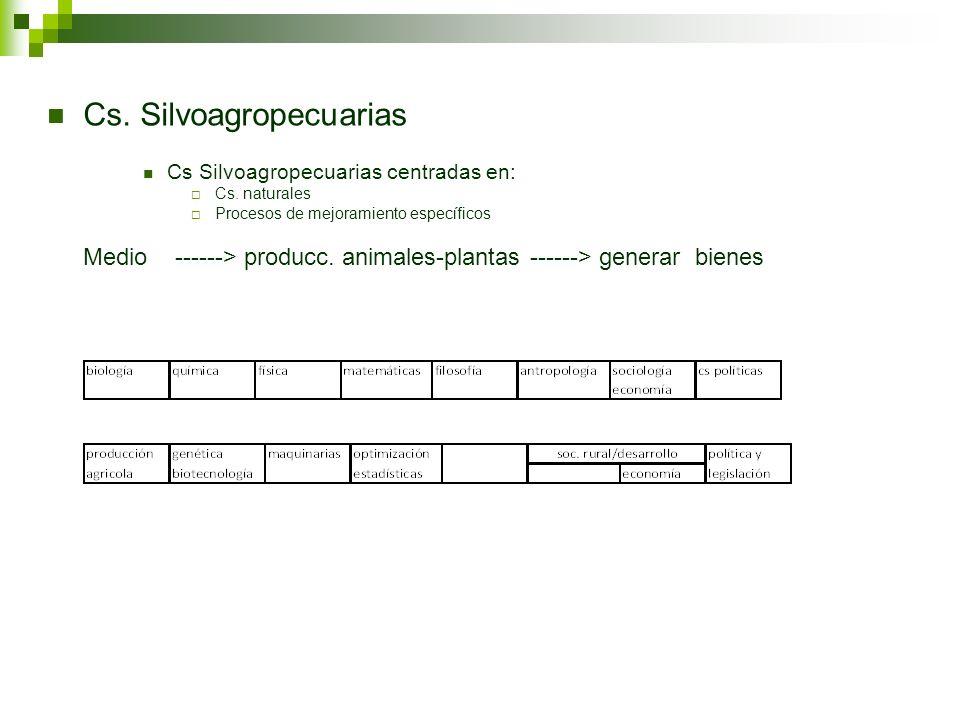 Cs. Silvoagropecuarias Cs Silvoagropecuarias centradas en: Cs. naturales Procesos de mejoramiento específicos Medio ------> producc. animales-plantas